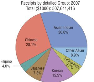 Asian-Indian Business in the U.S. Had Over $150 Billion in Receipts in 2007