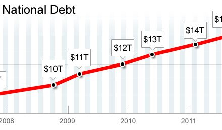 National Debt Increased 56% Under Obama – It Is Unsustainable