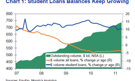 Soaring Student Debt in the U.S. May Soon Reach $1 Trillion!