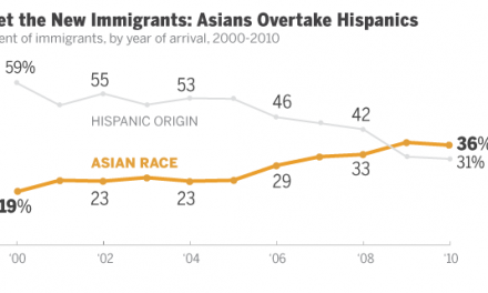 Pew Study: Asians Overtake Hispanics Among New Immigrant Arrivals in the U.S.