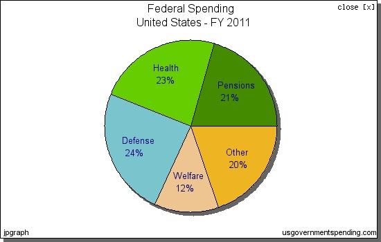 Us Govt Spending Pie Chart Rebellions