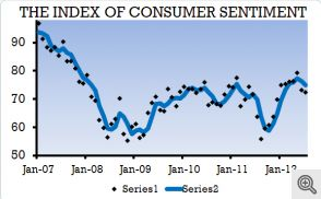 Consumer confidence slips in July due to slower job growth, higher food prices