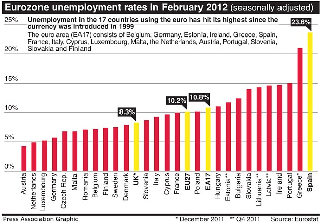 Europe Unemployment in 2012 February