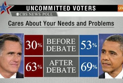 Poll: Uncommitted voters say Romney wins debate