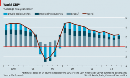 Dragged Down By Debt, 23 Developed Countries  Added Only 20% to World GDP Growth Since 2009