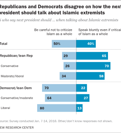 Republicans Prefer Blunt Talk About Islamic Extremism,  While Democrats Favor Caution: Pew Center Survey