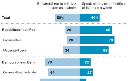 Republicans Prefer Blunt Talk About Islamic Extremism,  While Democrats Favor Caution: Pew Center Survey