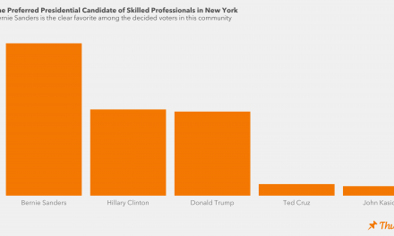 43% in Poll of Skilled People-Small Business Owners Undecided But 20 % Favor Sanders, 15% Trump, 13% Clinton
