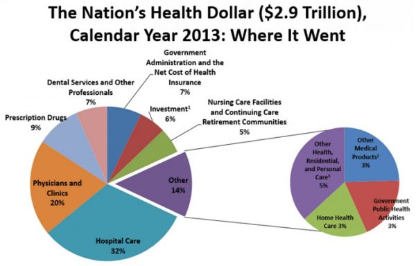 Health costs in 2013 in USA, credit Quora