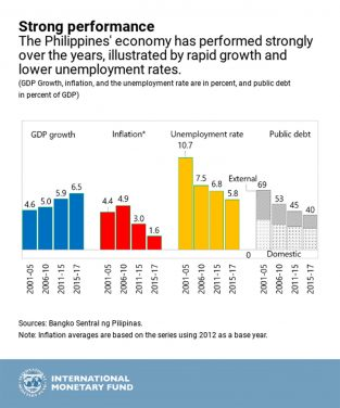 Boosting Exports Can Grow Philippine Economy
