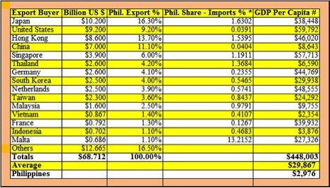 How the Philippines Can Increase Its Exports