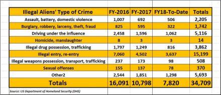 35,000 Illegal Aliens' Crimes Unreported