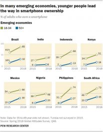 Filipino Youth: Second Largest Smartphone Users in Developing World