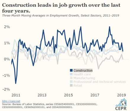 Job Growth Slows to 20,000 in February