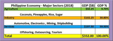 Philippine Advantage in the Worldwide BPO Business
