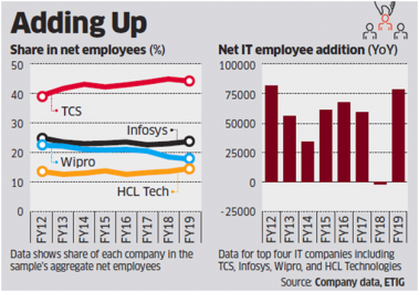 IT Hiring in India Hits 8-Year High