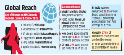 More Indian women are now on boards of multinational companies
