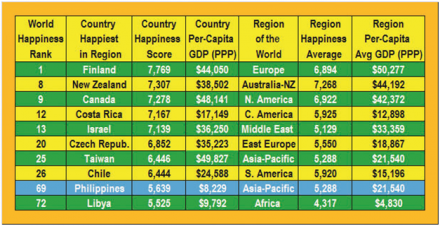 World Happiness Report: Philippines in Top Half