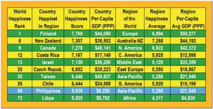 World Happiness Report: Philippines in Top Half