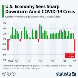 U.S. Economy Sees Sharp Downturn Amid COVID-19 Crisis